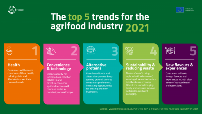 The top 5 trends for the agrifood industry in 2021