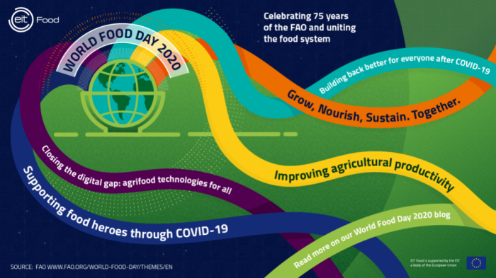 World Food Day 2020: The agrifood startups battling COVID-19