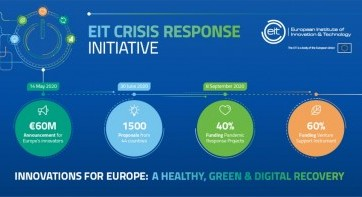 207 ground-breaking innovations and ventures awarded €60 million from EIT Crisis Response Initiative